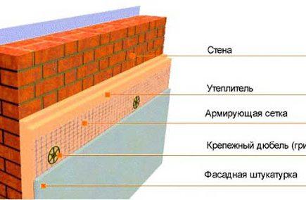 Что такое мокрый фасад